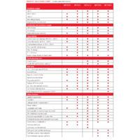 Megger MFT Comparison Chart