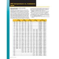 PRT temperature vs Resistance Table