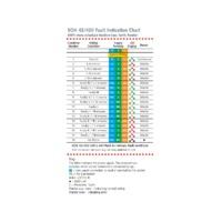 Socket & See SOK42UK Heavy Duty Socket Tester - Datasheet