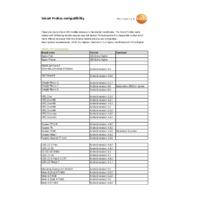 Testo Smart Probes - Compatibility Sheet